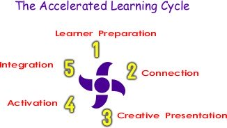 Acclerated Learning Cycle
